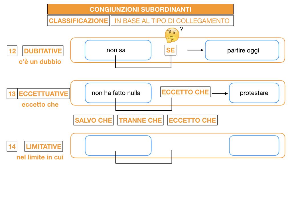 3. GRAMMATICA_CONGIUNZIONI_SUBORDINANTI_SIMULAZIONE.161