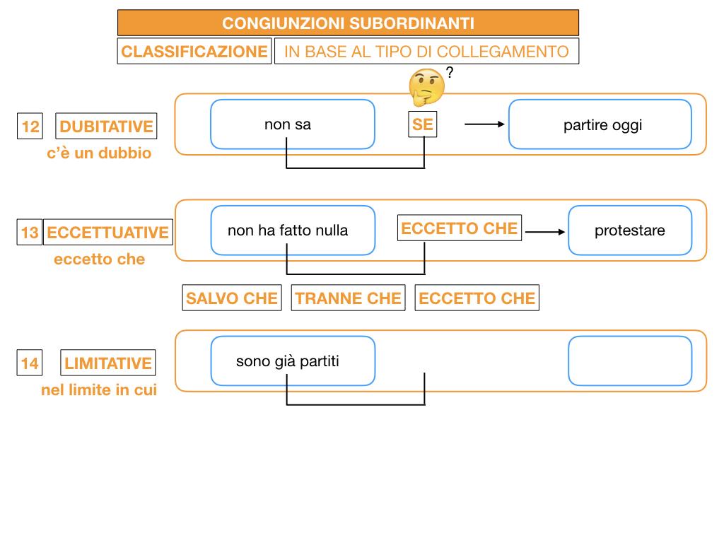3. GRAMMATICA_CONGIUNZIONI_SUBORDINANTI_SIMULAZIONE.162
