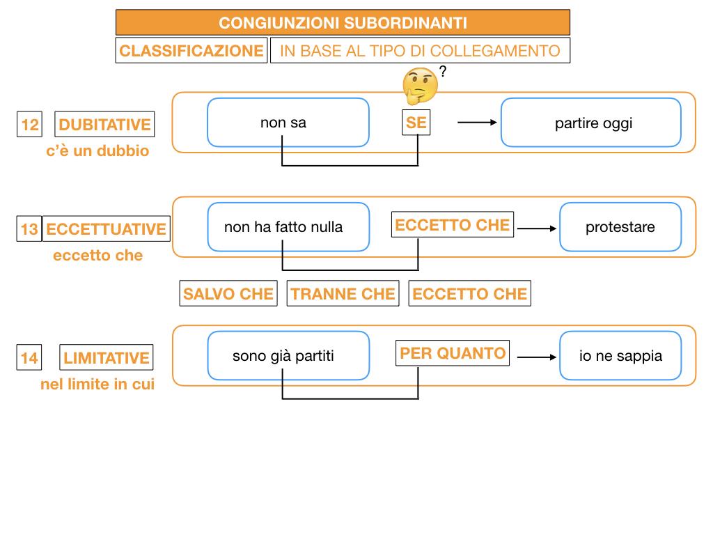 3. GRAMMATICA_CONGIUNZIONI_SUBORDINANTI_SIMULAZIONE.164