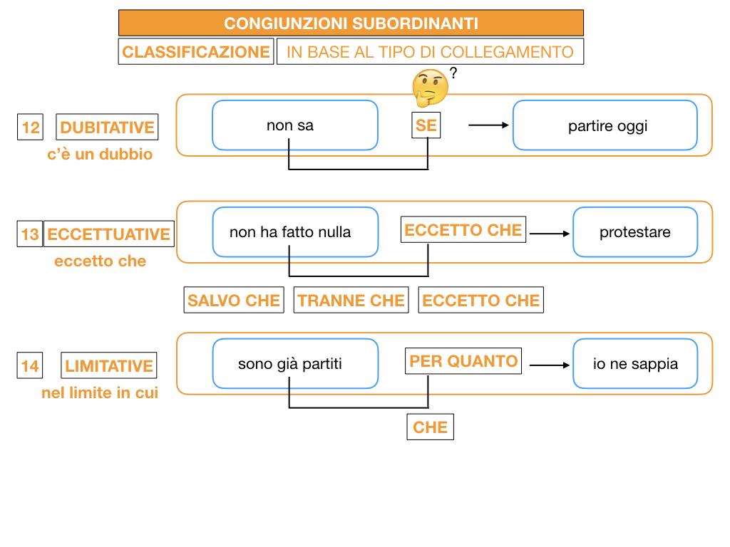 3. GRAMMATICA_CONGIUNZIONI_SUBORDINANTI_SIMULAZIONE.165