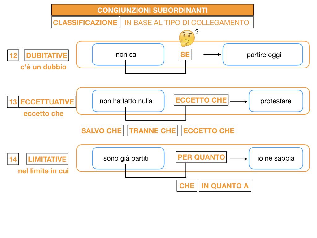 3. GRAMMATICA_CONGIUNZIONI_SUBORDINANTI_SIMULAZIONE.166