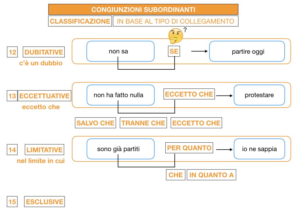 3. GRAMMATICA_CONGIUNZIONI_SUBORDINANTI_SIMULAZIONE.167