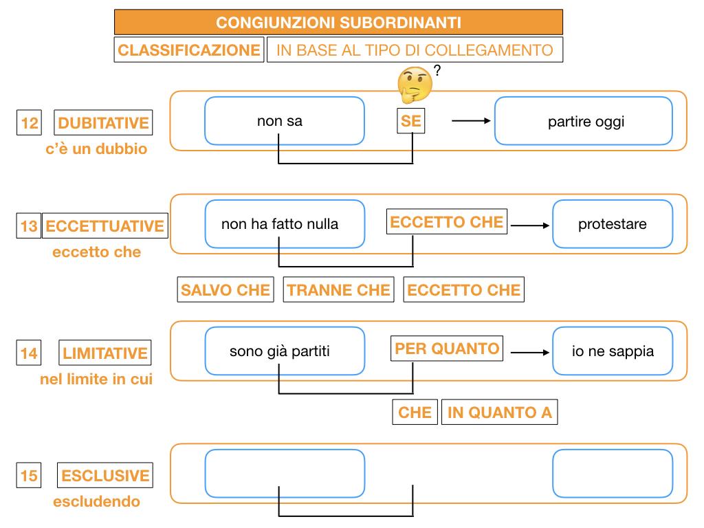 3. GRAMMATICA_CONGIUNZIONI_SUBORDINANTI_SIMULAZIONE.168