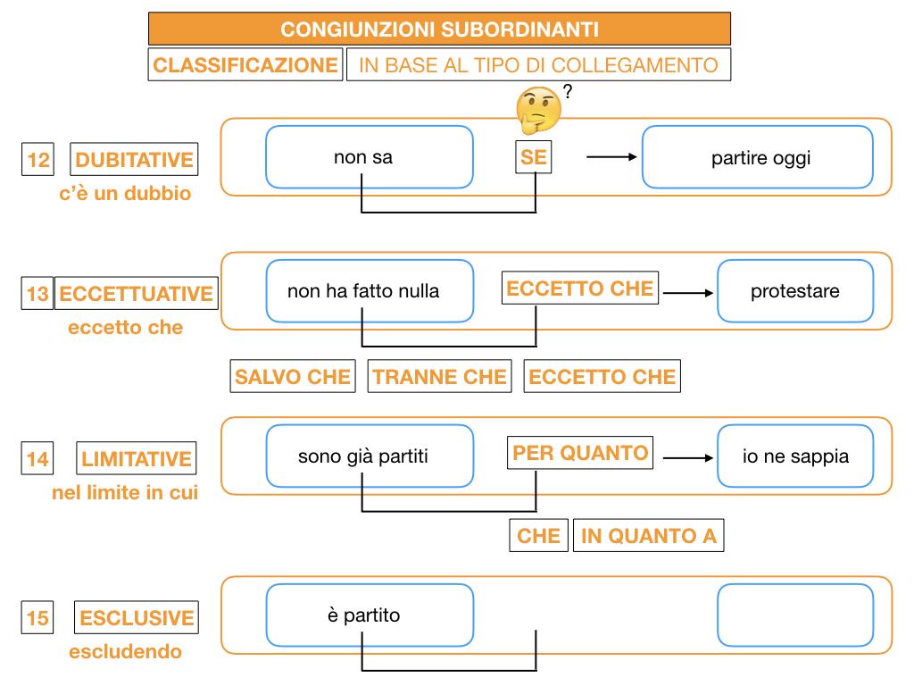 3. GRAMMATICA_CONGIUNZIONI_SUBORDINANTI_SIMULAZIONE.169