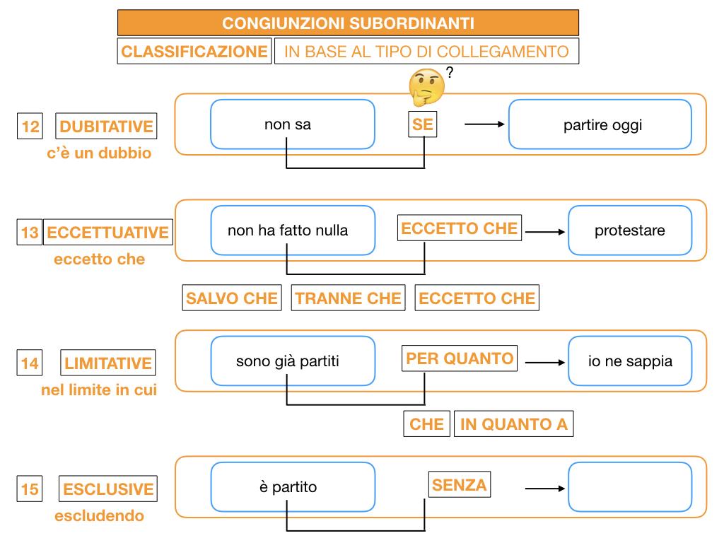 3. GRAMMATICA_CONGIUNZIONI_SUBORDINANTI_SIMULAZIONE.170