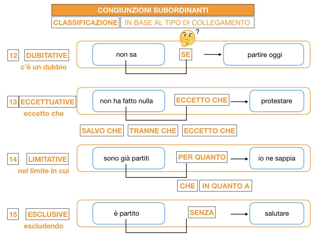 3. GRAMMATICA_CONGIUNZIONI_SUBORDINANTI_SIMULAZIONE.171