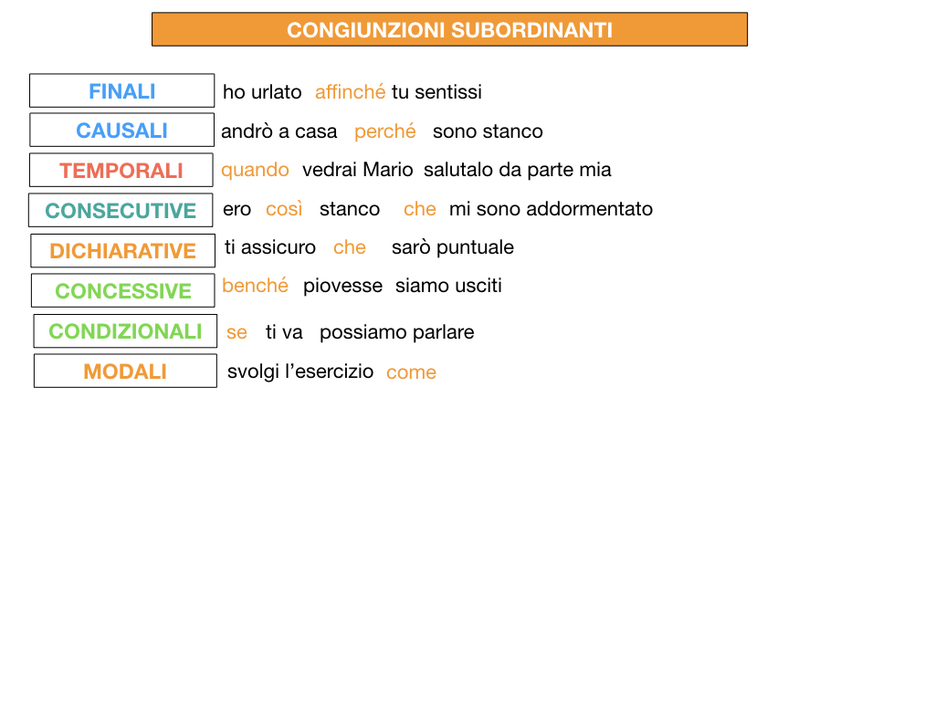 3. GRAMMATICA_CONGIUNZIONI_SUBORDINANTI_SIMULAZIONE.202