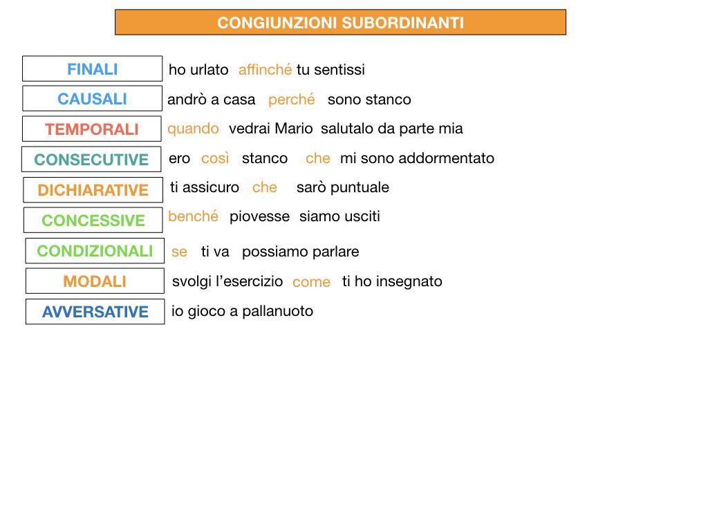3. GRAMMATICA_CONGIUNZIONI_SUBORDINANTI_SIMULAZIONE.205