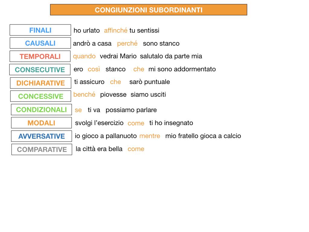 3. GRAMMATICA_CONGIUNZIONI_SUBORDINANTI_SIMULAZIONE.210