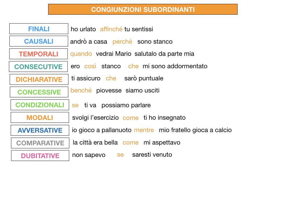3. GRAMMATICA_CONGIUNZIONI_SUBORDINANTI_SIMULAZIONE.215
