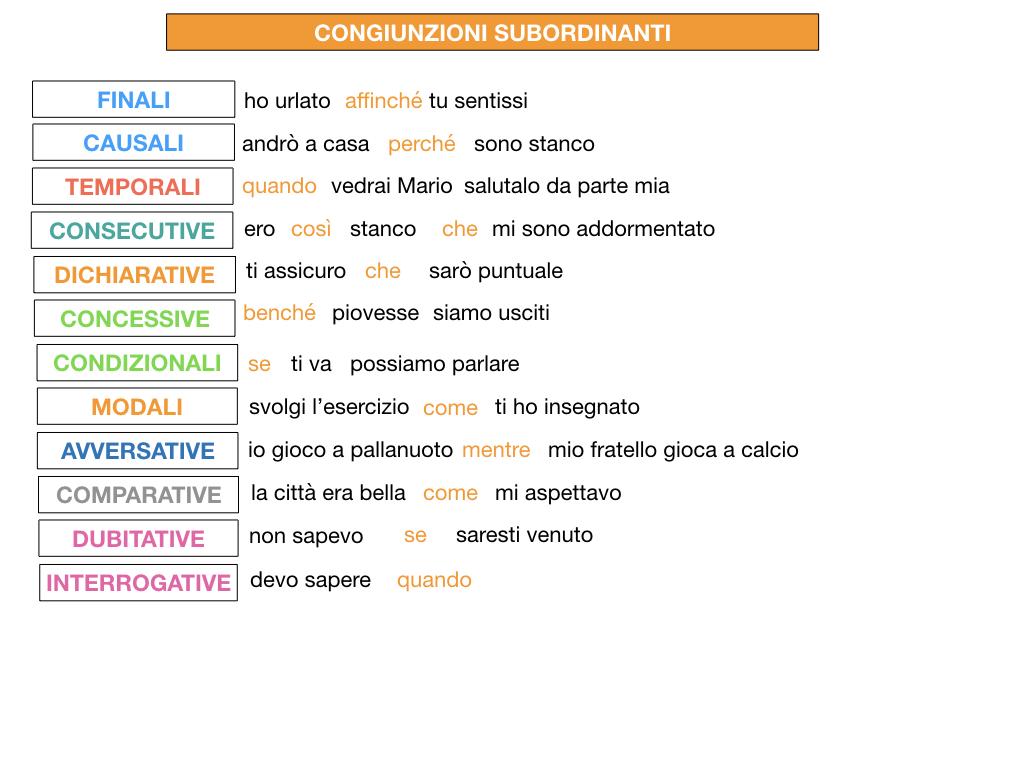 3. GRAMMATICA_CONGIUNZIONI_SUBORDINANTI_SIMULAZIONE.218