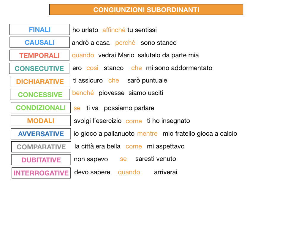 3. GRAMMATICA_CONGIUNZIONI_SUBORDINANTI_SIMULAZIONE.219