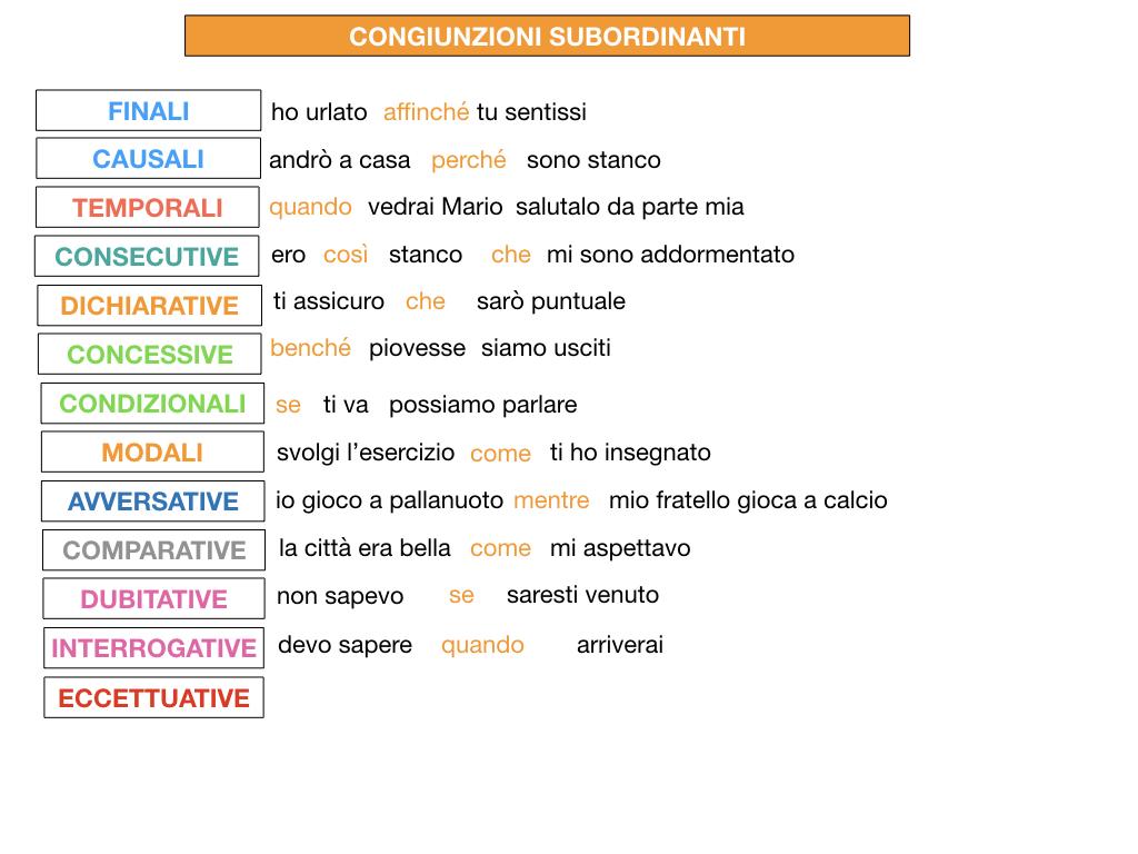 3. GRAMMATICA_CONGIUNZIONI_SUBORDINANTI_SIMULAZIONE.220