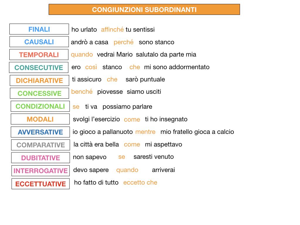 3. GRAMMATICA_CONGIUNZIONI_SUBORDINANTI_SIMULAZIONE.222