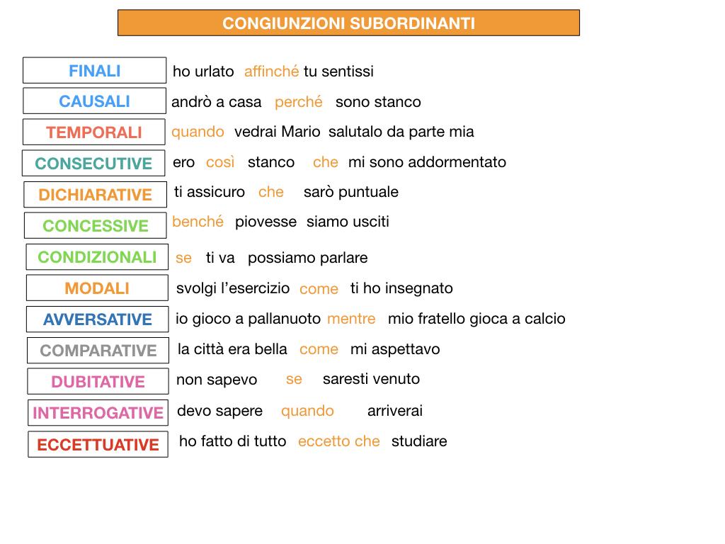 3. GRAMMATICA_CONGIUNZIONI_SUBORDINANTI_SIMULAZIONE.223