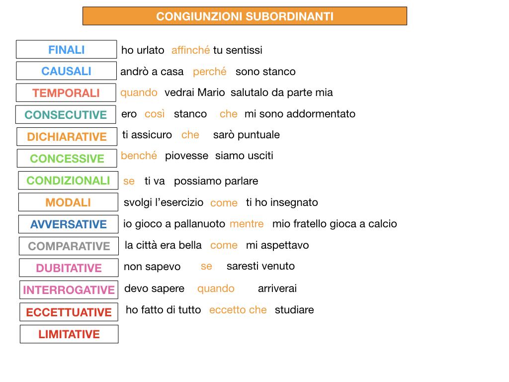 3. GRAMMATICA_CONGIUNZIONI_SUBORDINANTI_SIMULAZIONE.224