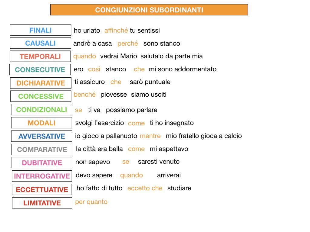 3. GRAMMATICA_CONGIUNZIONI_SUBORDINANTI_SIMULAZIONE.225