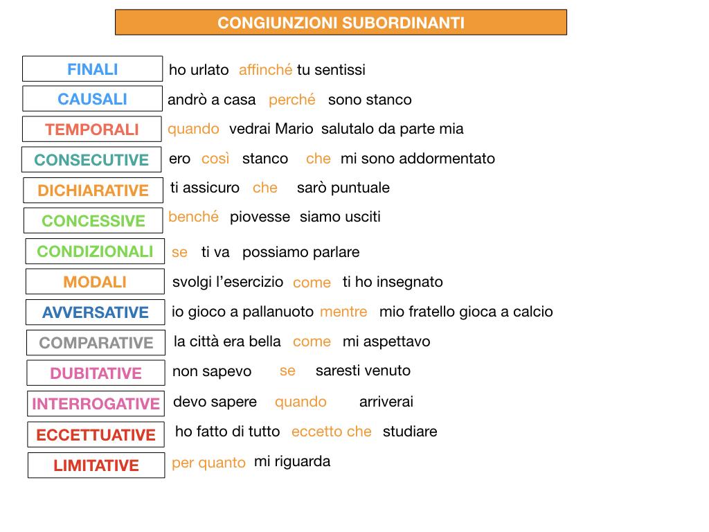 3. GRAMMATICA_CONGIUNZIONI_SUBORDINANTI_SIMULAZIONE.226