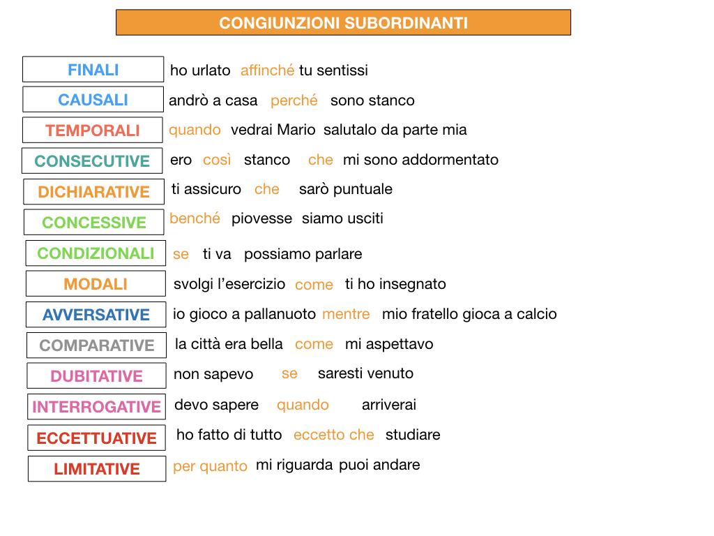 3. GRAMMATICA_CONGIUNZIONI_SUBORDINANTI_SIMULAZIONE.227