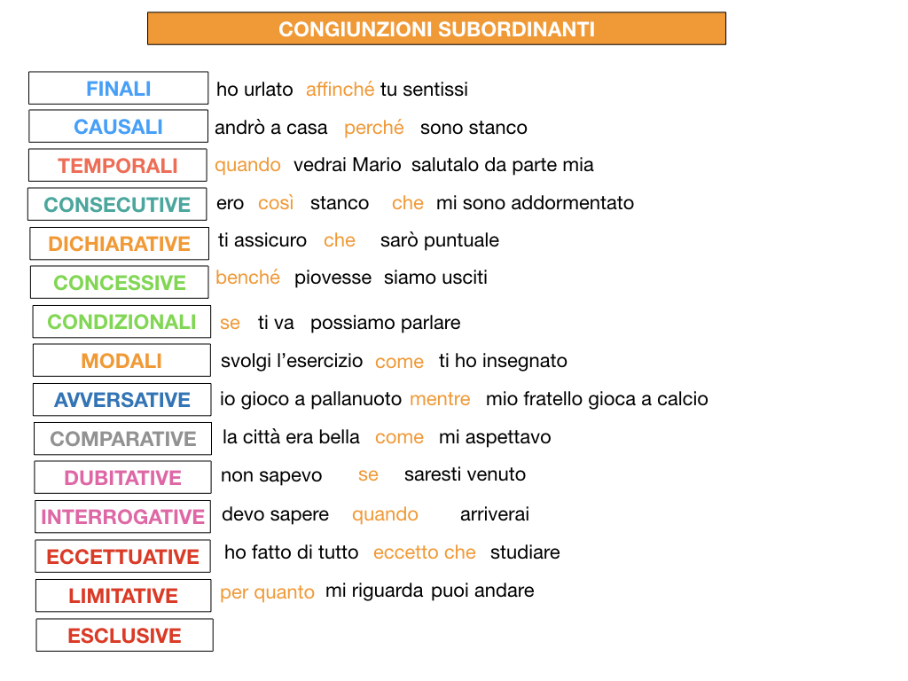 3. GRAMMATICA_CONGIUNZIONI_SUBORDINANTI_SIMULAZIONE.228