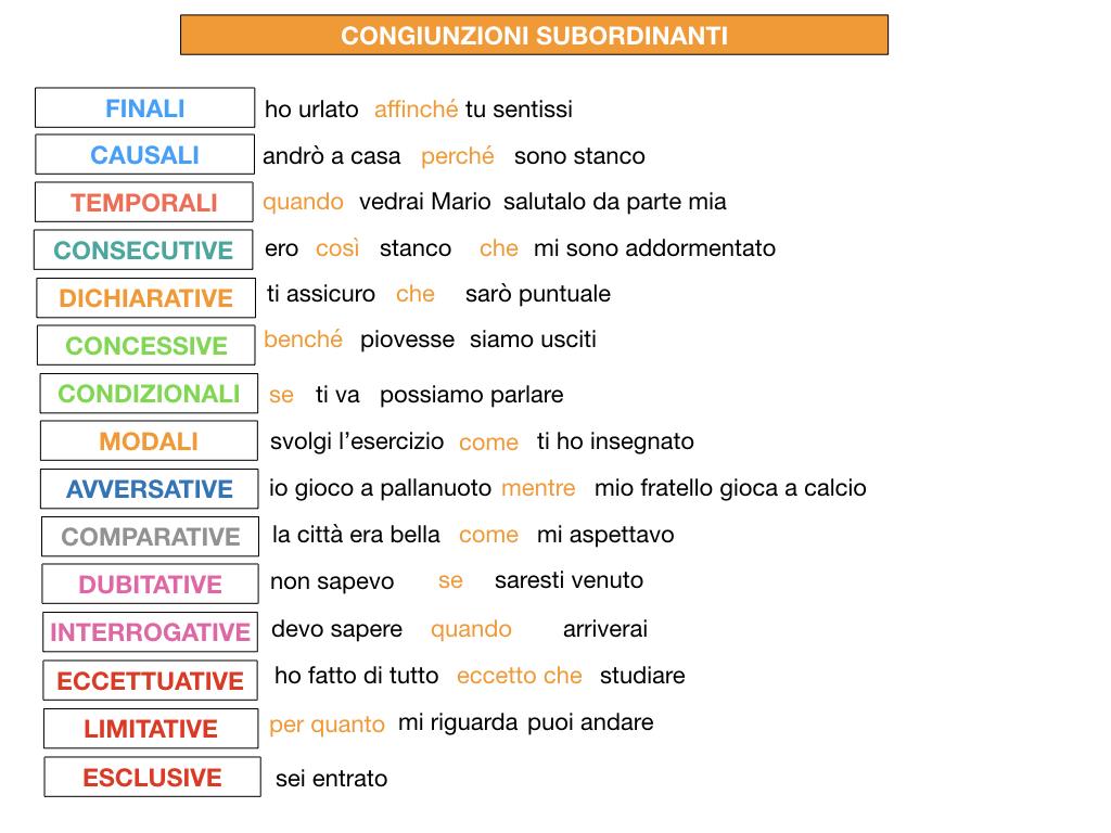 3. GRAMMATICA_CONGIUNZIONI_SUBORDINANTI_SIMULAZIONE.229
