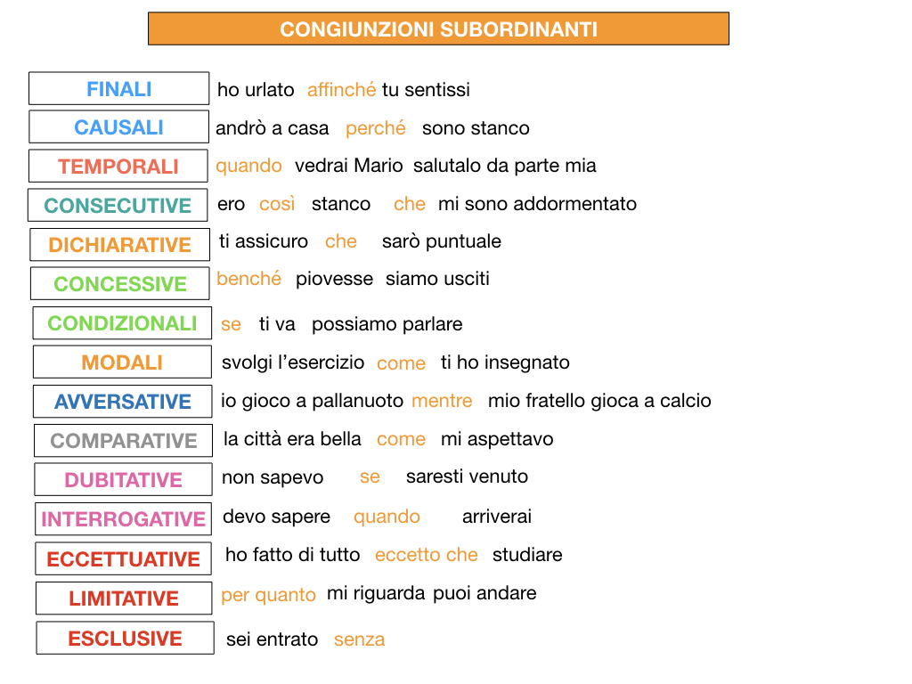 3. GRAMMATICA_CONGIUNZIONI_SUBORDINANTI_SIMULAZIONE.230