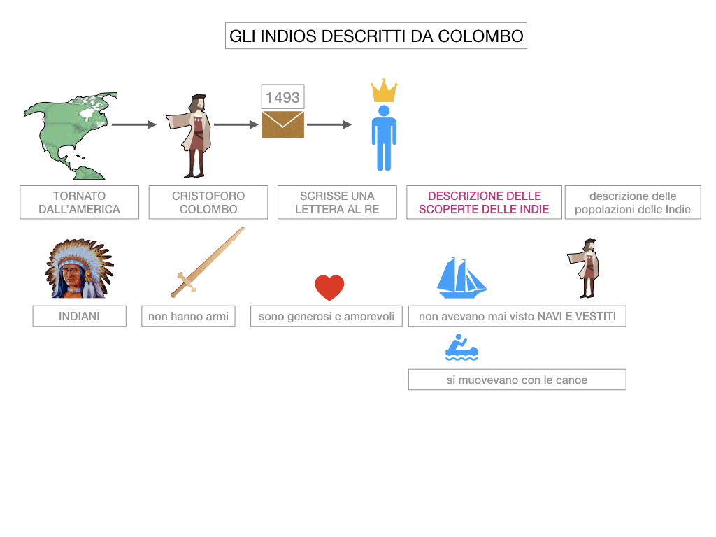3. IL NUOVO MONDO LA SCOPERTA DELL'AMERICA_SIMULAZIONE.089
