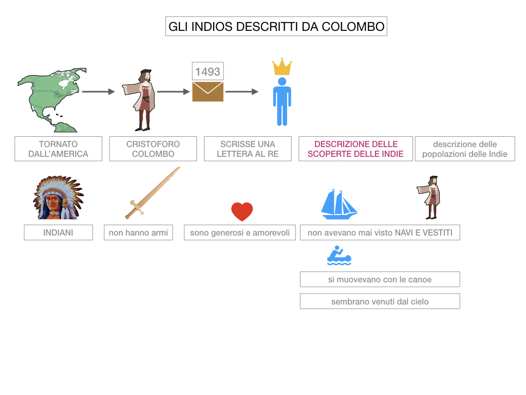3. IL NUOVO MONDO LA SCOPERTA DELL'AMERICA_SIMULAZIONE.090