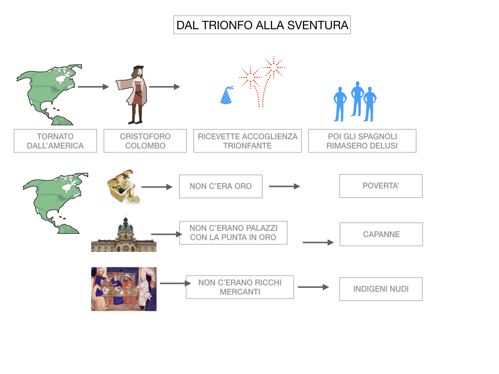 3. IL NUOVO MONDO LA SCOPERTA DELL'AMERICA_SIMULAZIONE.101