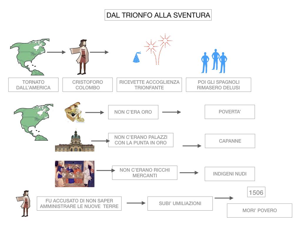 3. IL NUOVO MONDO LA SCOPERTA DELL'AMERICA_SIMULAZIONE.104
