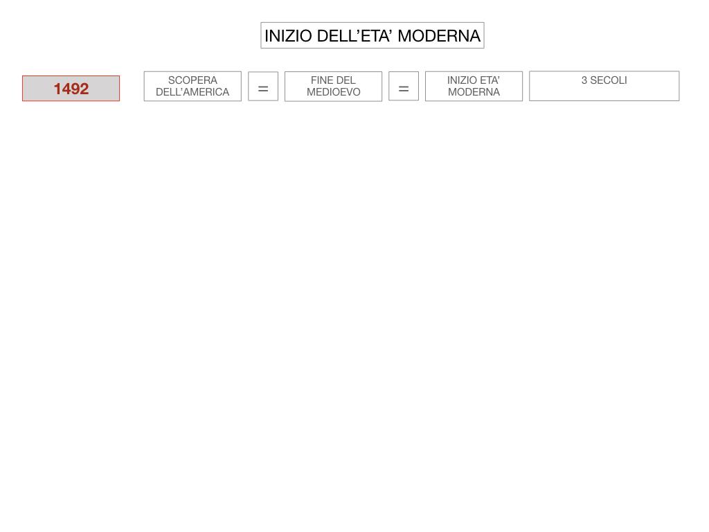 4. INIZIO DELL'ETA' MODERNA_SIMULAZIONE.006