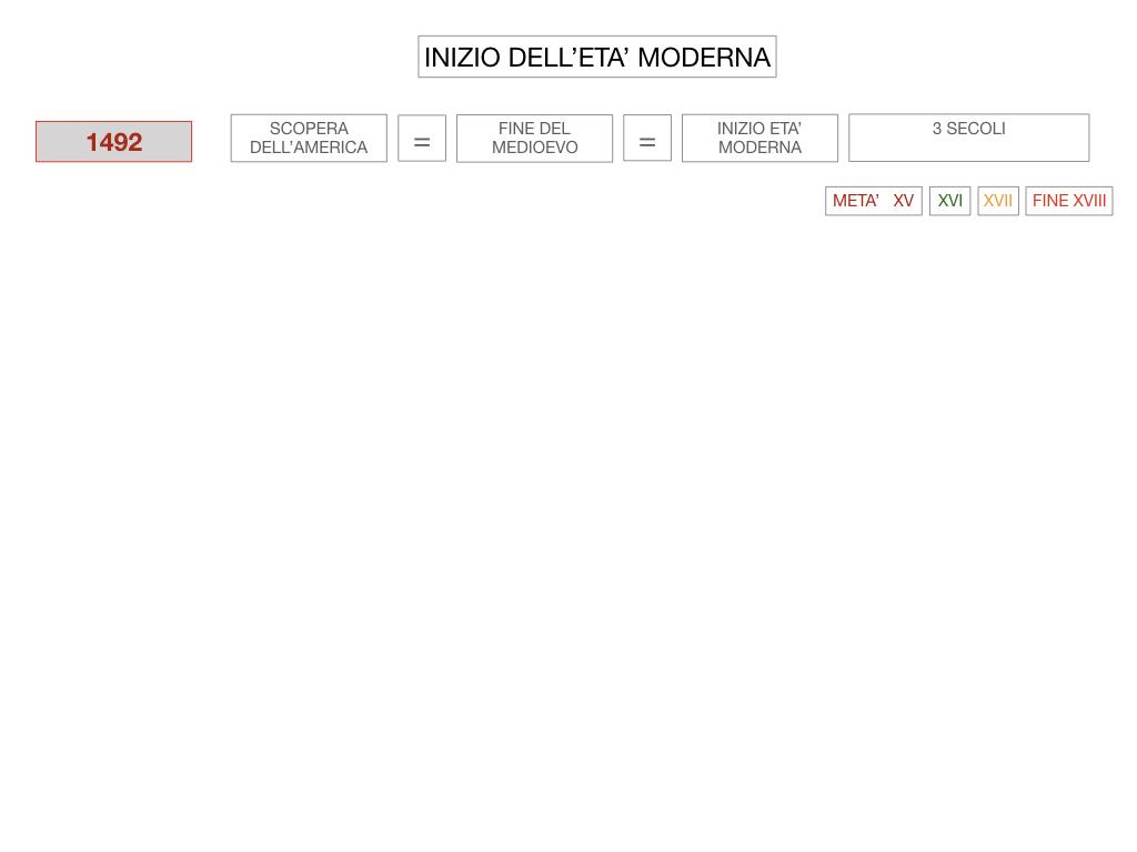 4. INIZIO DELL'ETA' MODERNA_SIMULAZIONE.010