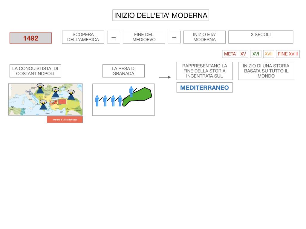 4. INIZIO DELL'ETA' MODERNA_SIMULAZIONE.014