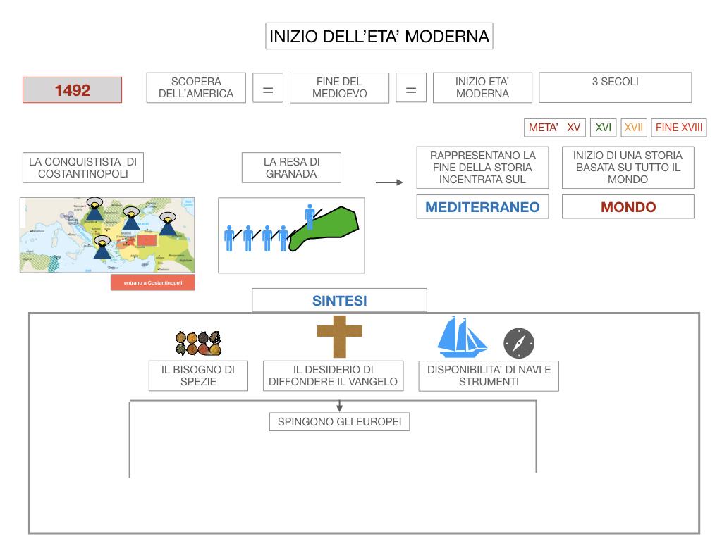 4. INIZIO DELL'ETA' MODERNA_SIMULAZIONE.020
