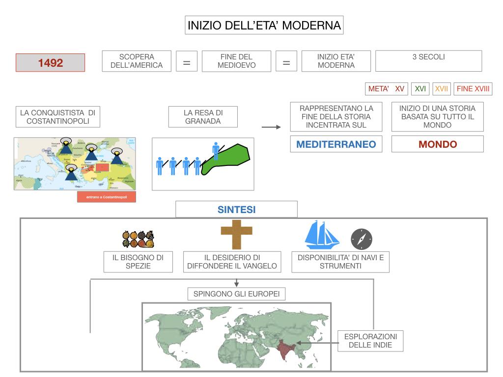 4. INIZIO DELL'ETA' MODERNA_SIMULAZIONE.021