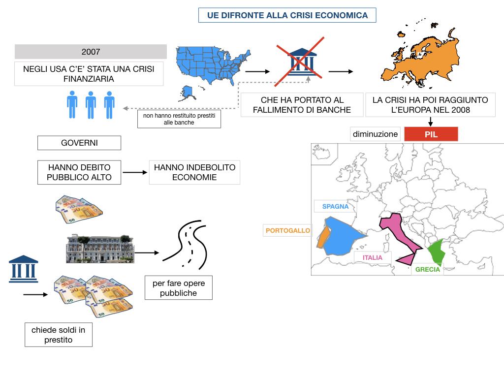 7. LA CRISI ECONOMICA_SIMULAZIONE.017