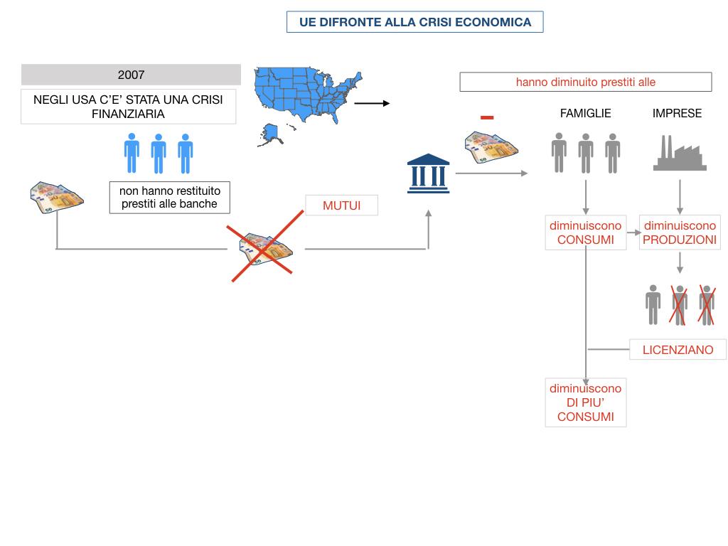 7. LA CRISI ECONOMICA_SIMULAZIONE.062