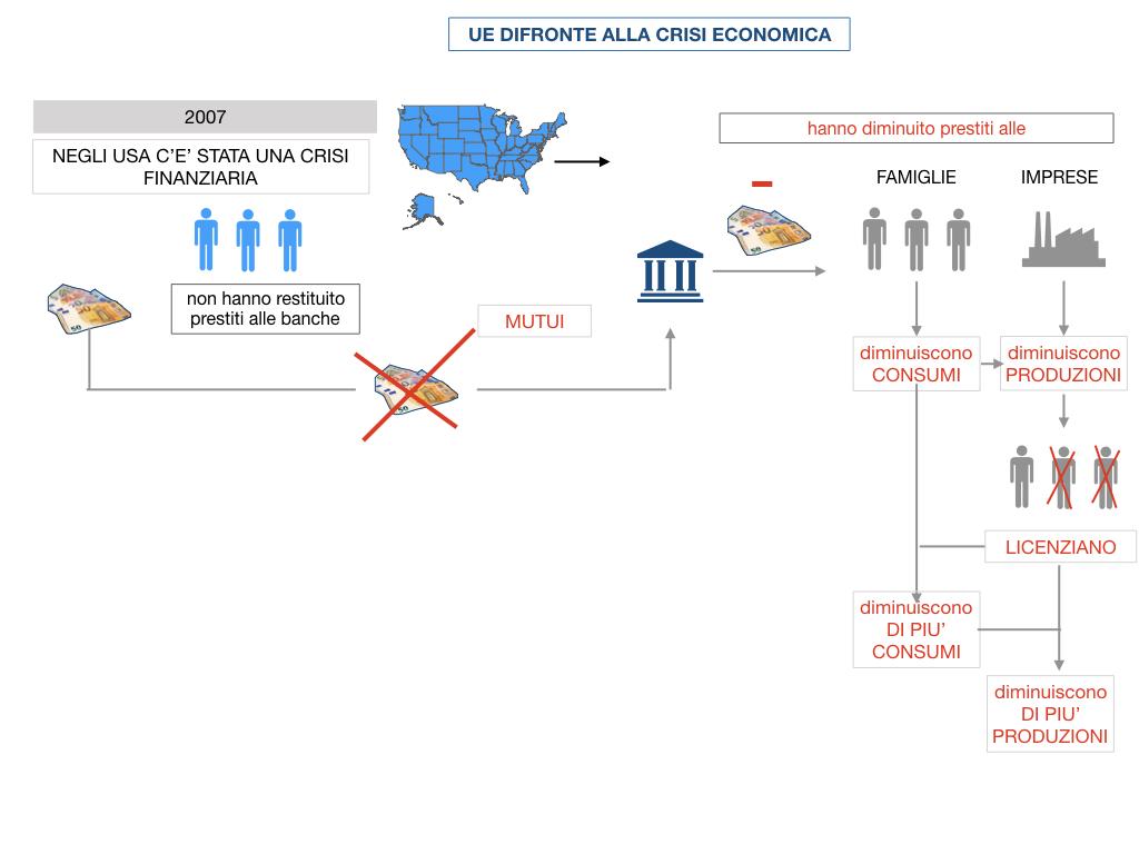 7. LA CRISI ECONOMICA_SIMULAZIONE.063