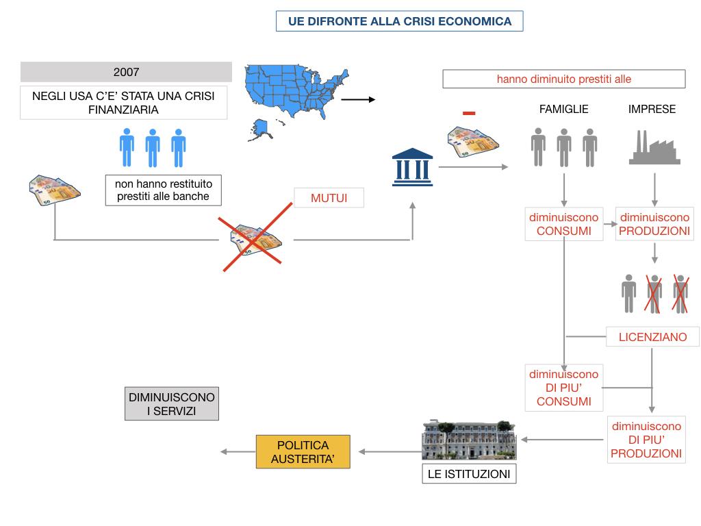 7. LA CRISI ECONOMICA_SIMULAZIONE.066