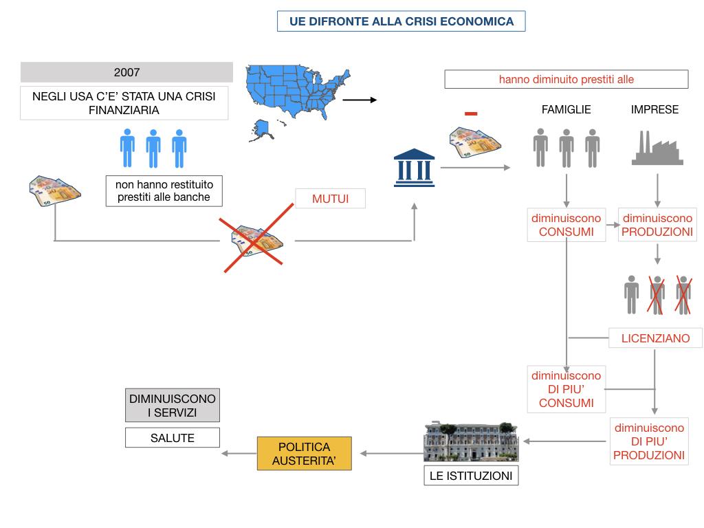 7. LA CRISI ECONOMICA_SIMULAZIONE.067
