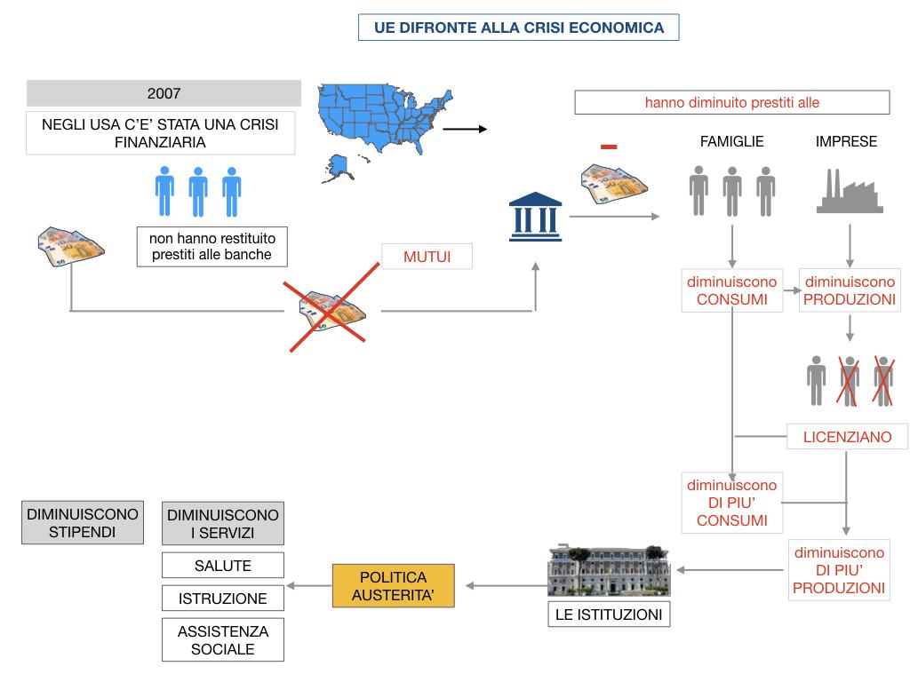 7. LA CRISI ECONOMICA_SIMULAZIONE.070