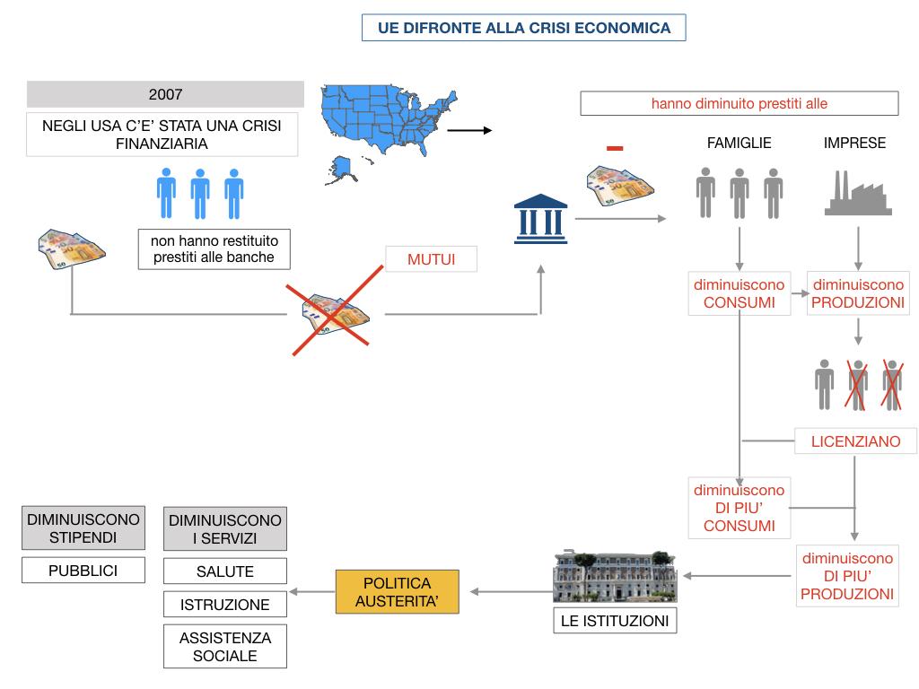 7. LA CRISI ECONOMICA_SIMULAZIONE.071