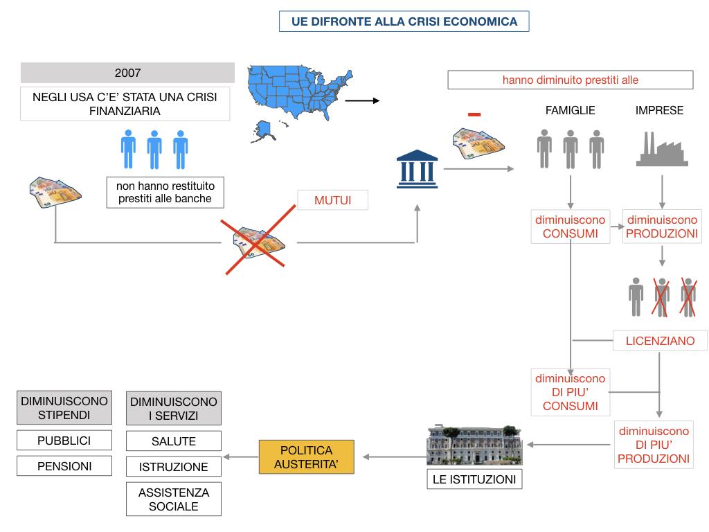 7. LA CRISI ECONOMICA_SIMULAZIONE.072