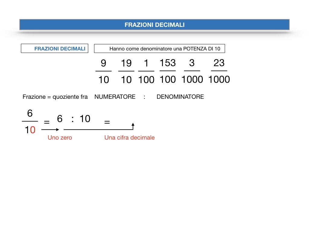FRAZIONI DECIMALI_SIMULAZIONE.017
