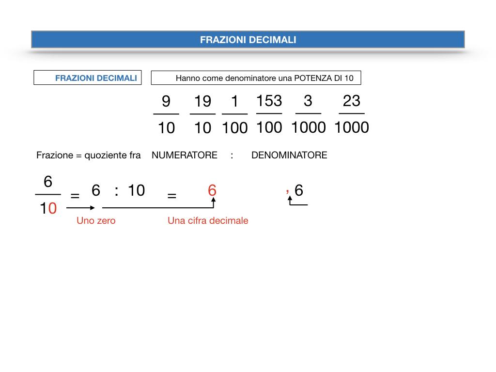 FRAZIONI DECIMALI_SIMULAZIONE.020