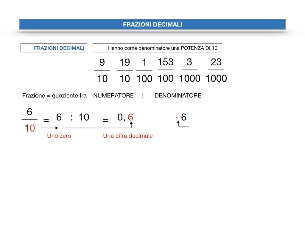 FRAZIONI DECIMALI_SIMULAZIONE.021