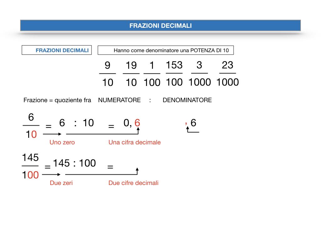 FRAZIONI DECIMALI_SIMULAZIONE.025