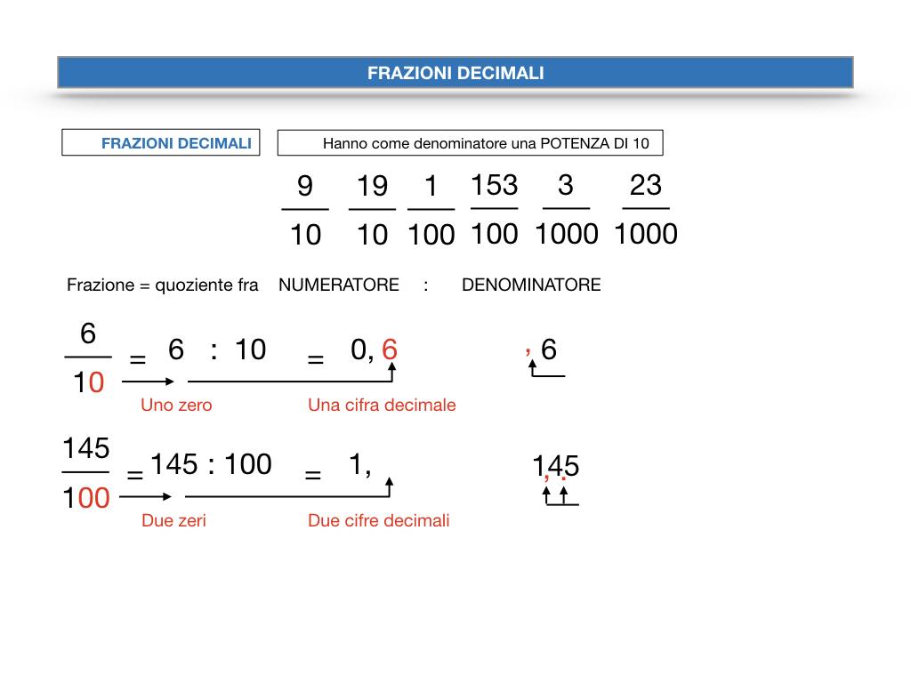 FRAZIONI DECIMALI_SIMULAZIONE.030