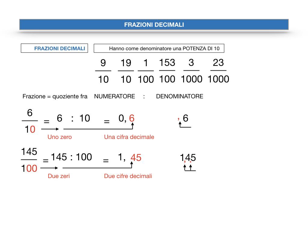 FRAZIONI DECIMALI_SIMULAZIONE.031