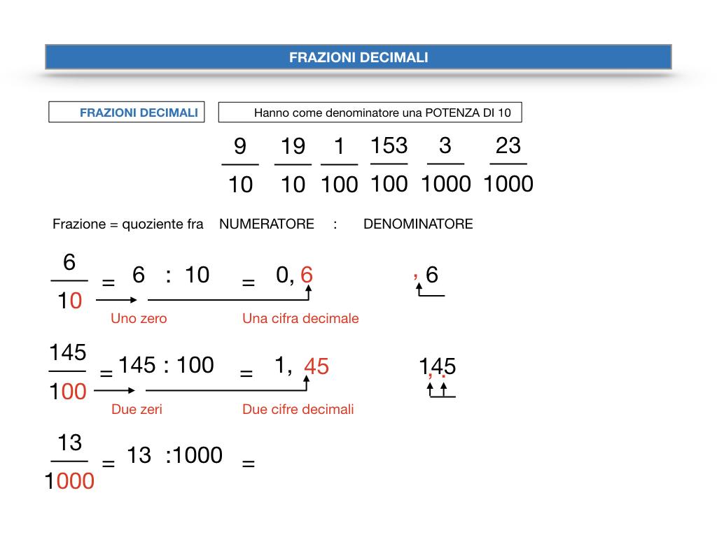 FRAZIONI DECIMALI_SIMULAZIONE.033